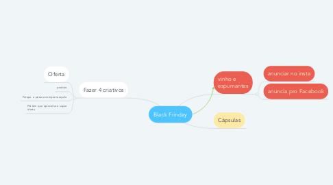 Mind Map: Black Frinday