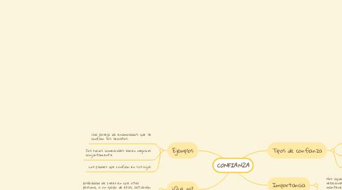 Mind Map: ETICA SEGÚN LA FILOSOFÍA
