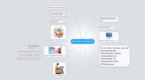 Mind Map: Как хорошо уметь читать!