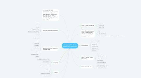 Mind Map: Componentes de un sistema de información