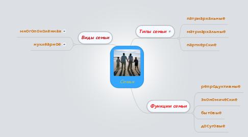 Mind Map: Семья