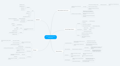 Mind Map: Resources for Lack of Motivation