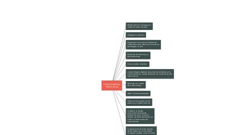 Mind Map: Interactividad y Cibercultura