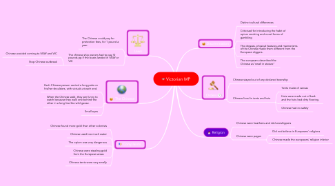 Mind Map: Victorian MP