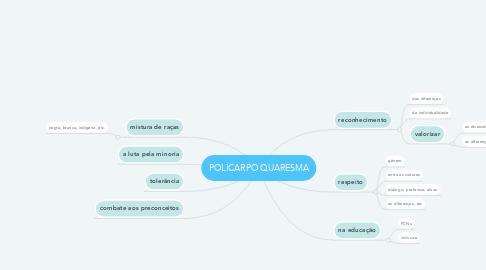 Mind Map: POLICARPO QUARESMA