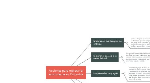 Mind Map: Acciones para mejorar el ecommerce en Colombia