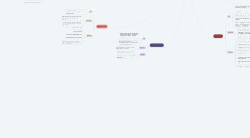 Mind Map: 7 herramientas básicas de la calidad
