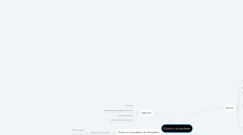 Mind Map: División de poderes