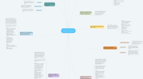 Mind Map: Conceptos básicos de la gestión de proyectos