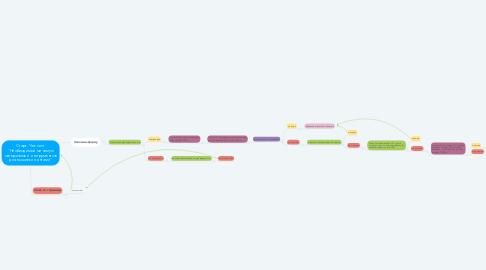 """Mind Map: Старт. Чек лист """"Необходимый минимум материалов и инструментов для вышивки лентами"""""""