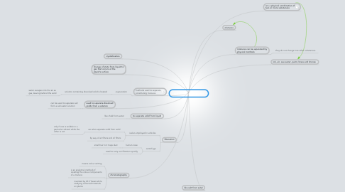Mind Map: separation of  mixtures