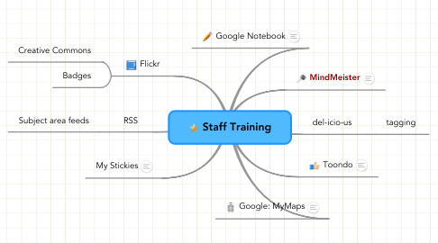 Mind Map: Staff Training