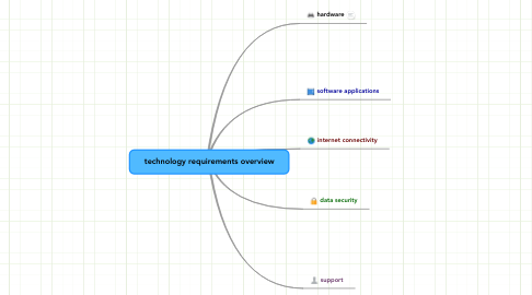 Mind Map: technology requirements overview