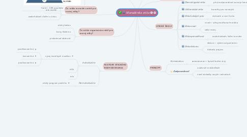 Mind Map: Manažérska etika