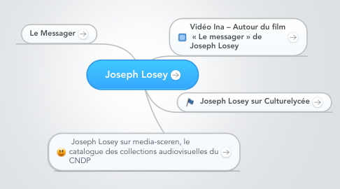 Mind Map: Joseph Losey