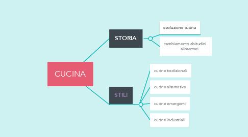 Mind Map: CUCINA