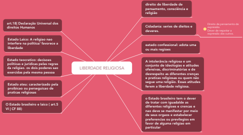 Mind Map: LIBERDADE RELIGIOSA