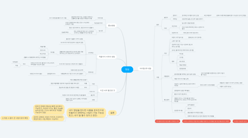 Mind Map: 창업