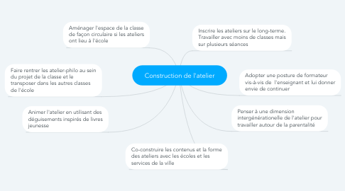 Mind Map: Construction de l'atelier