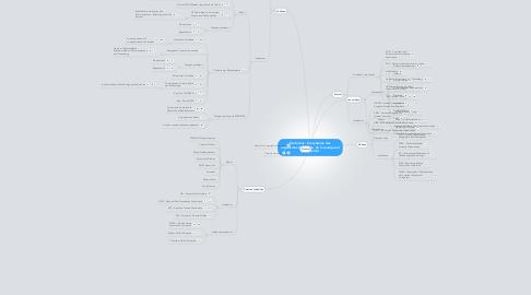 Mind Map: Etats-Unis - Ecosystème des organismes du cinéma, de la musique et de l'Internet