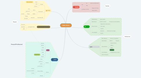 Mind Map: Rede Nemo