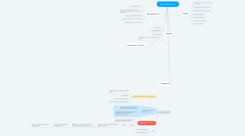 Mind Map: CLOSE + ALTA TX Master Mind Tx