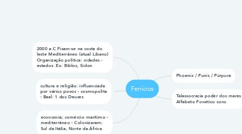 Mind Map: Fenícios