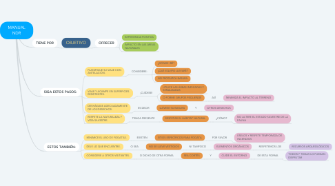 Mind Map: MANUAL NDR