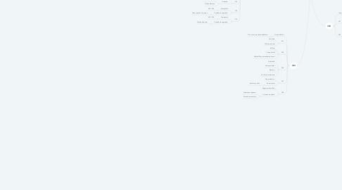 Mind Map: Puntadas Federales