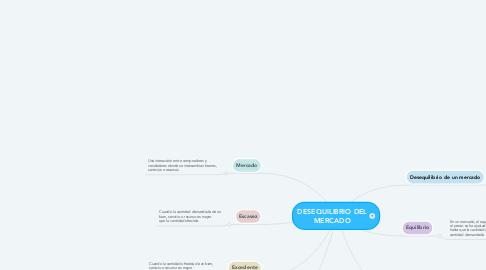 Mind Map: DESEQUILIBRIO DEL MERCADO