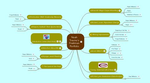 Mind Map: Noah Trevino's Freshman Portfolio