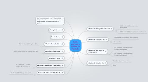 Mind Map: Collin Hobock's Freshmen Portfolio