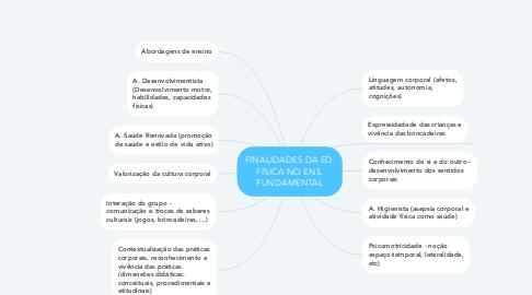 Mind Map: FINALIDADES DA ED. FÍSICA NO ENS. FUNDAMENTAL