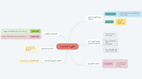 Mind Map: الكهرباء الساكنة :-