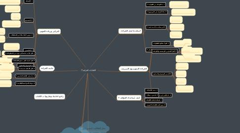 Mind Map: الكفايات القرائيه📚 .