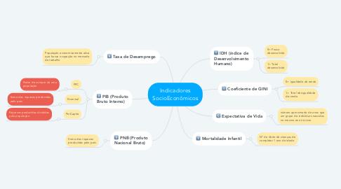 Mind Map: Indicadores SocioEconômicos
