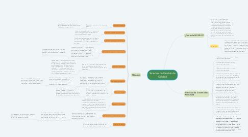 Mind Map: Sistemas de Gestión de Calidad