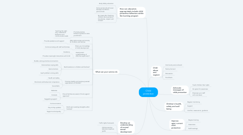 Mind Map: Child protection