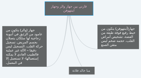 Mind Map: خريطة مفاهيم درس شمائل النبي صلى الله عليه وسلم