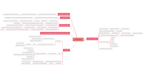 Mind Map: Comportamento Humano