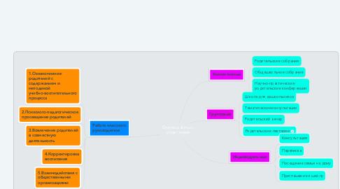 Mind Map: Формы работы с родителями