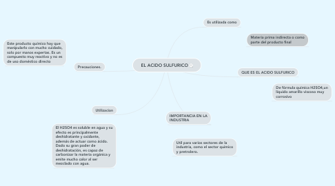 Mind Map: EL ACIDO SULFURICO