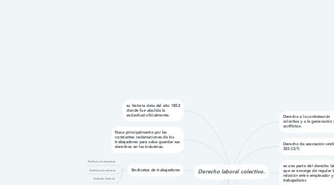Mind Map: Derecho laboral colectivo.