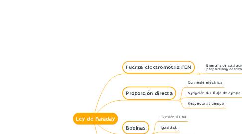 Mind Map: Ley de Faraday