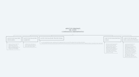 Mind Map: ASPECTOS GENERALES DEL JUICIO CONTENCIOSO ADMINISTRATIVO