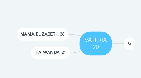 Mind Map: VALERIA 20