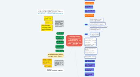 Mind Map: CONSIDERACIONES GENERALES SOBRE EL PROCESO DE   ACREDITACION DE LAS INSTITUCIONES DE EDUCACION SUPERIOR EN MEXICO