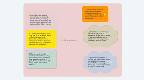 Mind Map: Contaminación.
