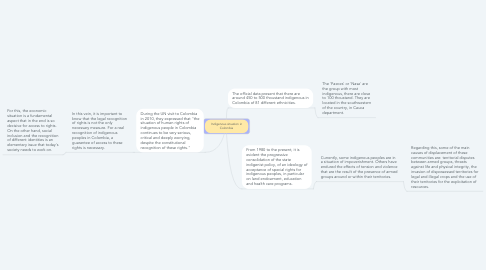 Mind Map: Indigenous situation in Colombia