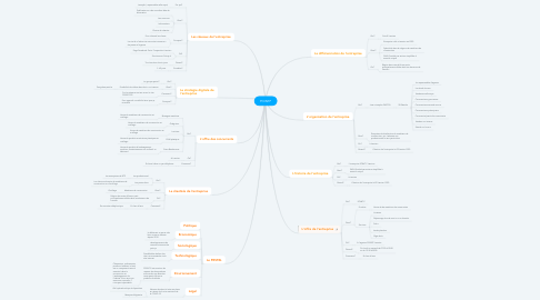 Mind Map: POINTP